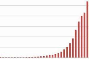 افزايش تعداد مقالات علمي ايراني نمايه شده در سال 2015